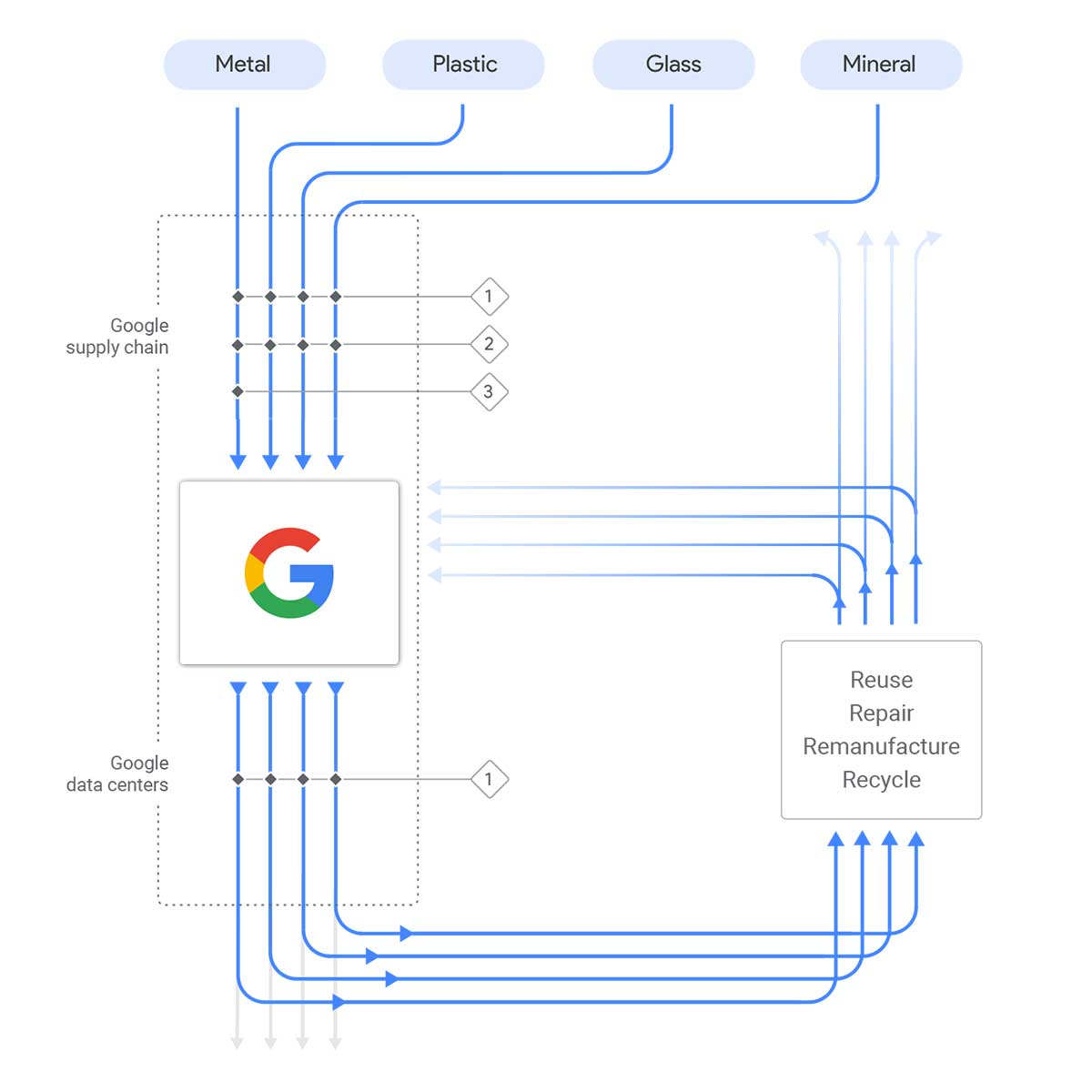 google flow resources data centers big tech